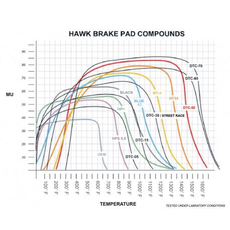 Plăcuțe frână HAWK Performance Plăcuțe frână fată Hawk HB152E.540, Race, min-max 37°C-300°C | race-shop.ro